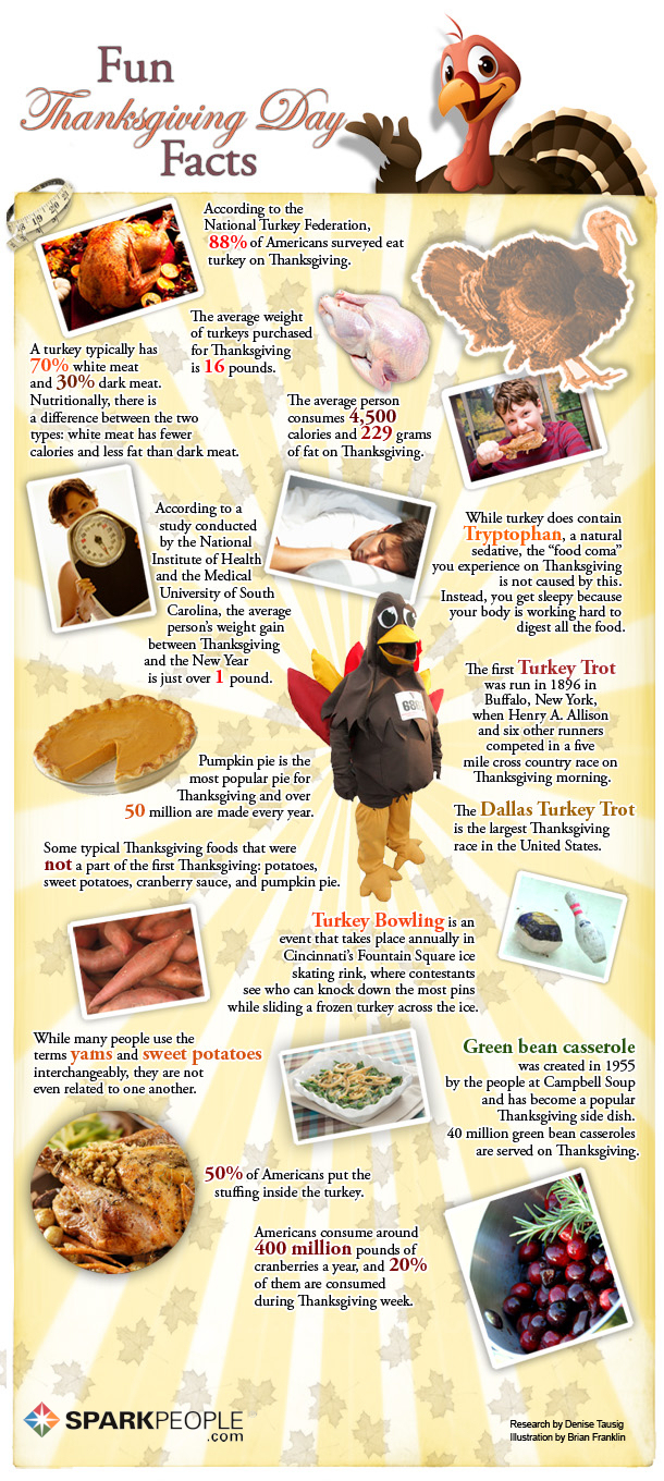 Thanksgiving Fun Facts From Honey Orthodontics In Gurnee Il