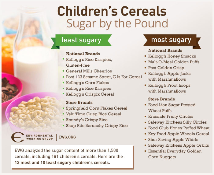 Children's Cereal Gordon C. Honig, DMD Middletown Newark, DE